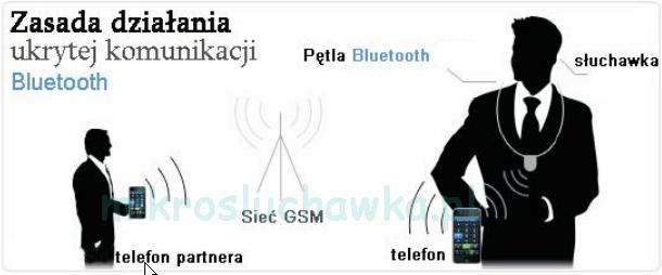 zasada działania mikrosłuchawki
